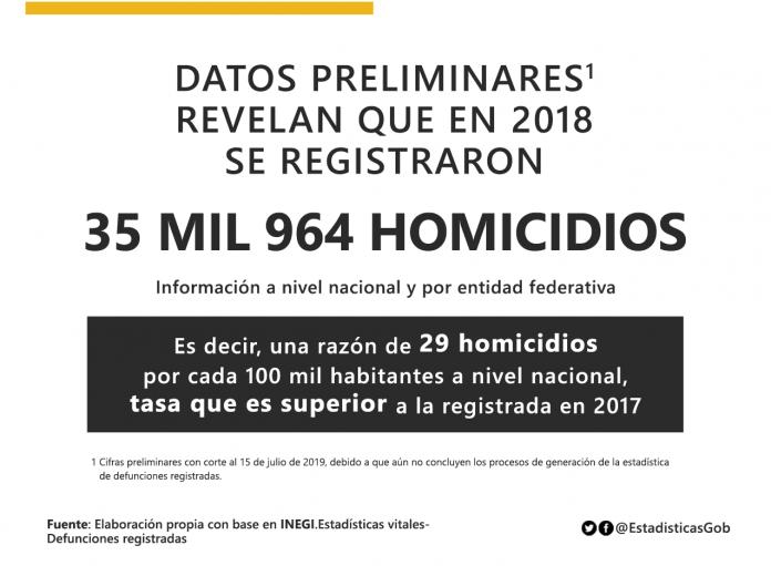 Homicidios 2018