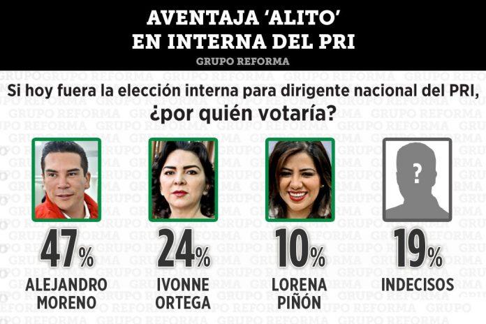 Elección del PRI