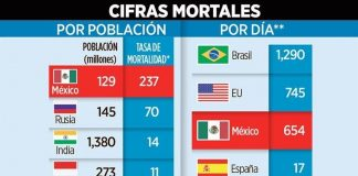 Supera México muertes de Rusia, India, China...