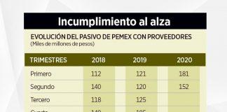 Adeuda Pemex 50 mil mdp más a proveedores