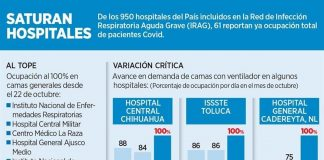 Reporta Red Covid 61 hospitales llenos