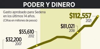 Rebasa Sedena gasto de 8 Secretarías juntas