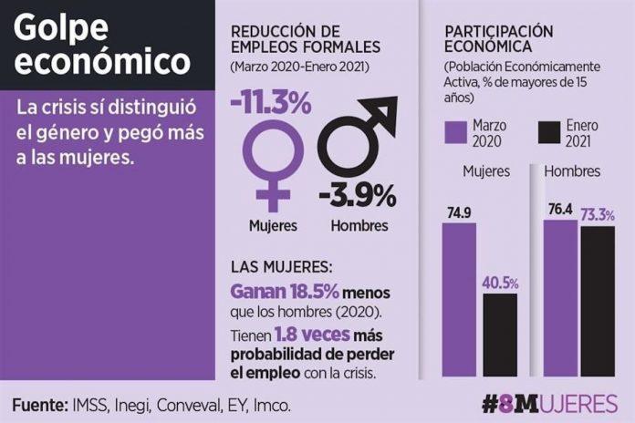 Crece hasta en 56% agresión a mujeres
