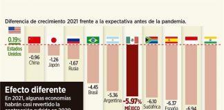 Es México colero en reactivar PIB